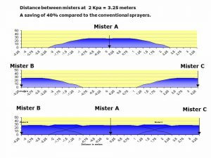 Distance of Dela misters for installation purposes